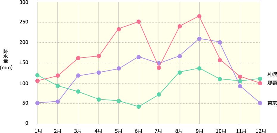 那覇と各地の年間降水量の表