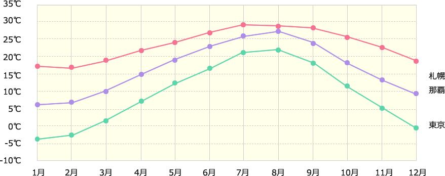 那覇と各地の年間平均気温